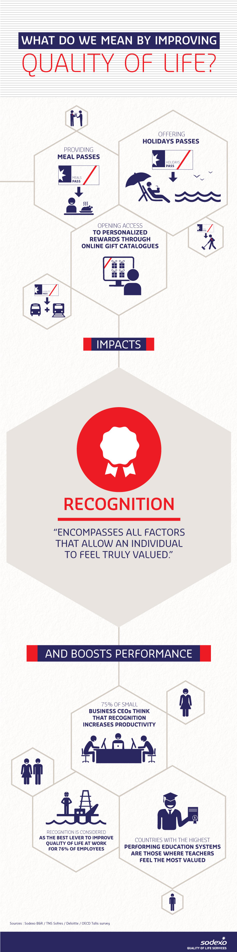 Quality of Life Dimension - Recognition (infographic)