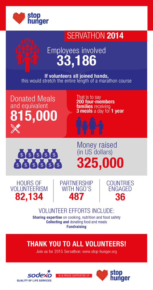 Servathon 2014 Results (infography, 500x1000 px)