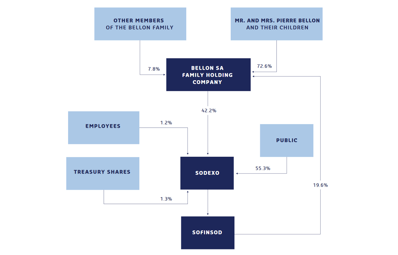 Shareholding Structure 2018