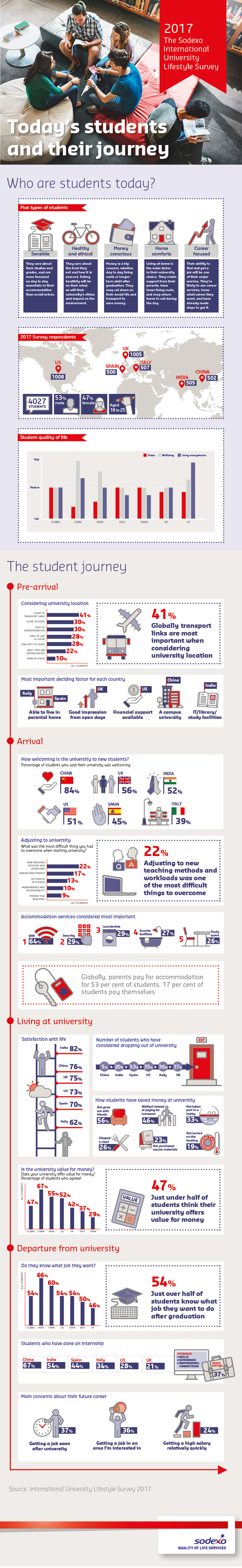 Sodexo International University Lifestyle Survey 2017 Infographic